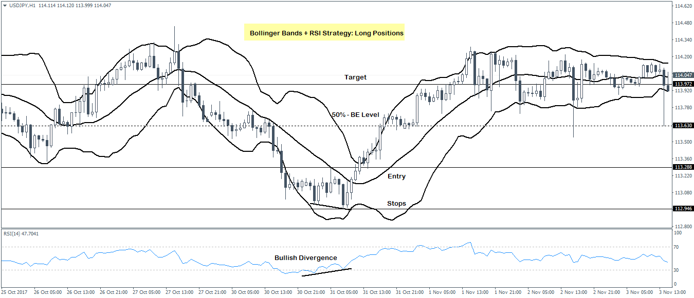 Bollinger bands strategy long position