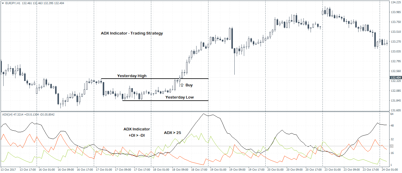 ADX strategy long position