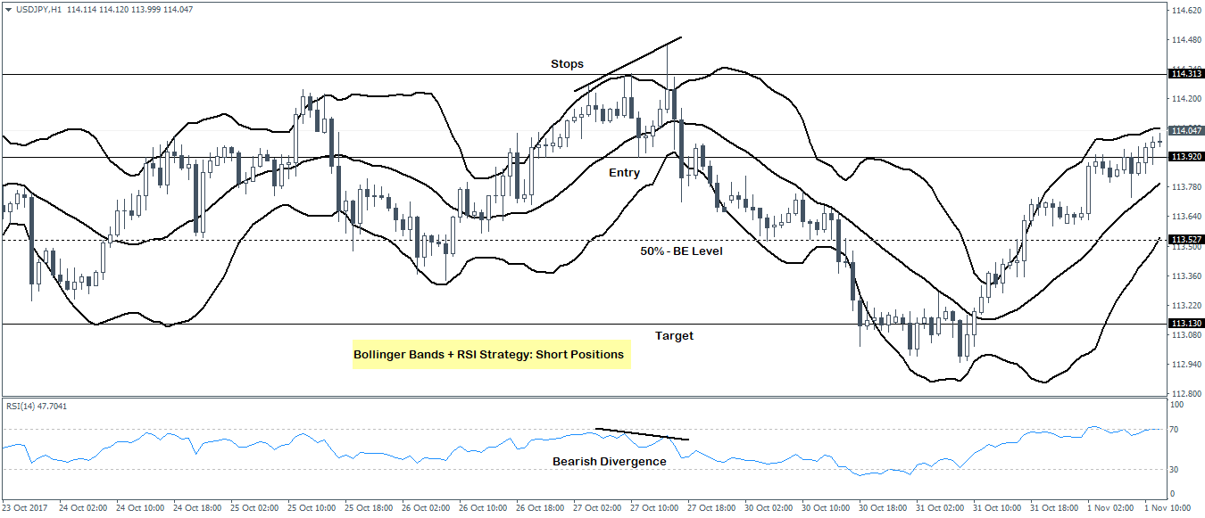 Bollinger bands strategy short position