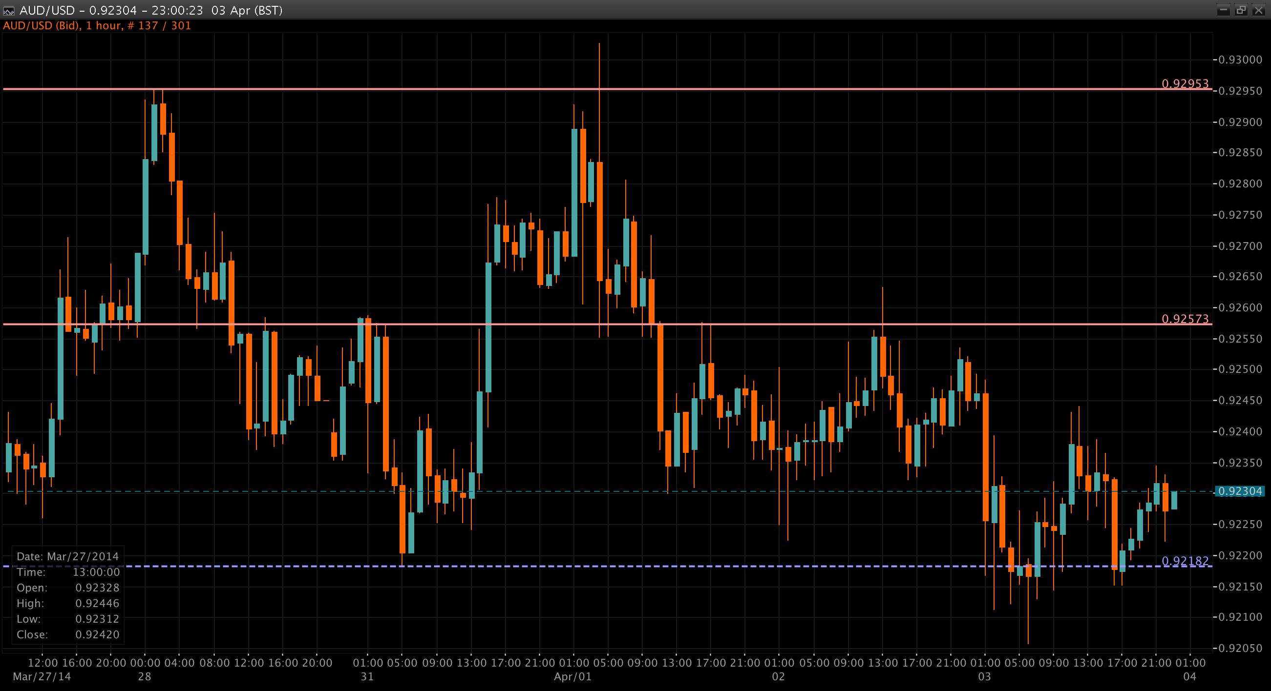 AUD/USD Chart 04 Apr 2014