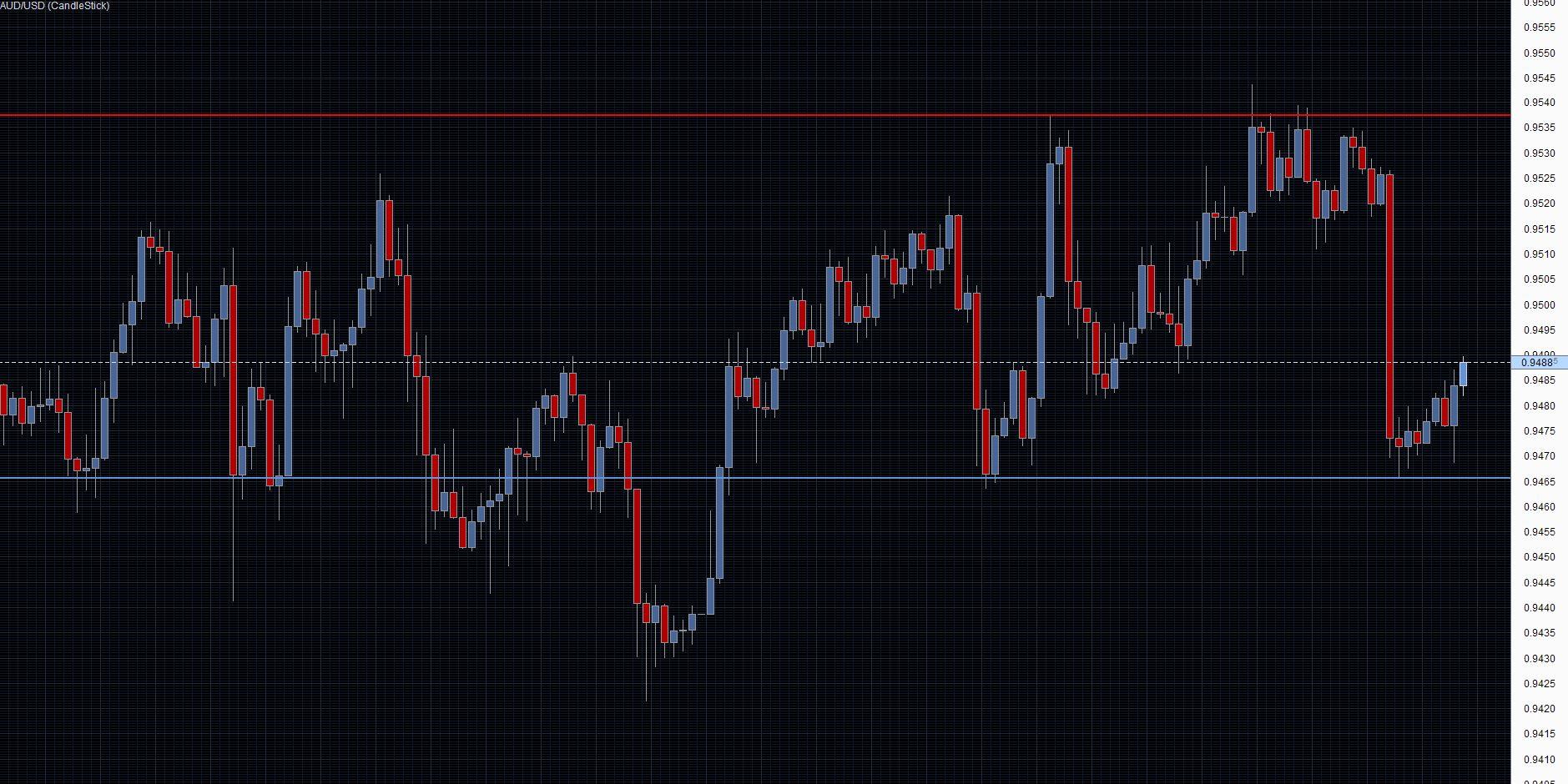 AUD/USD Chart 07/11/2013