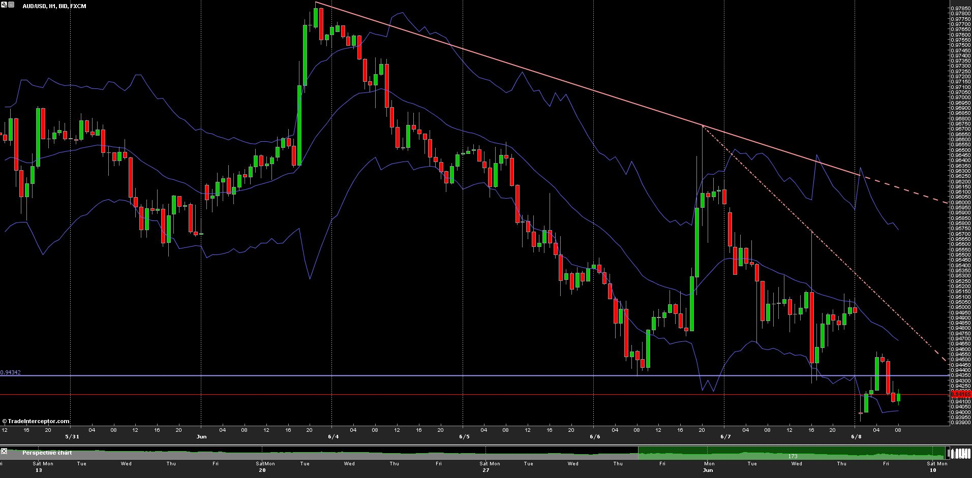 AUD/USD Chart 10/06/2013