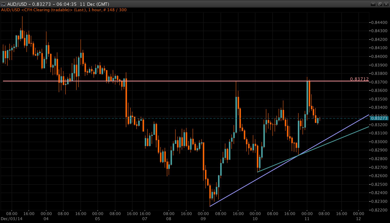 AUD/USD Chart 11 Dec 2014