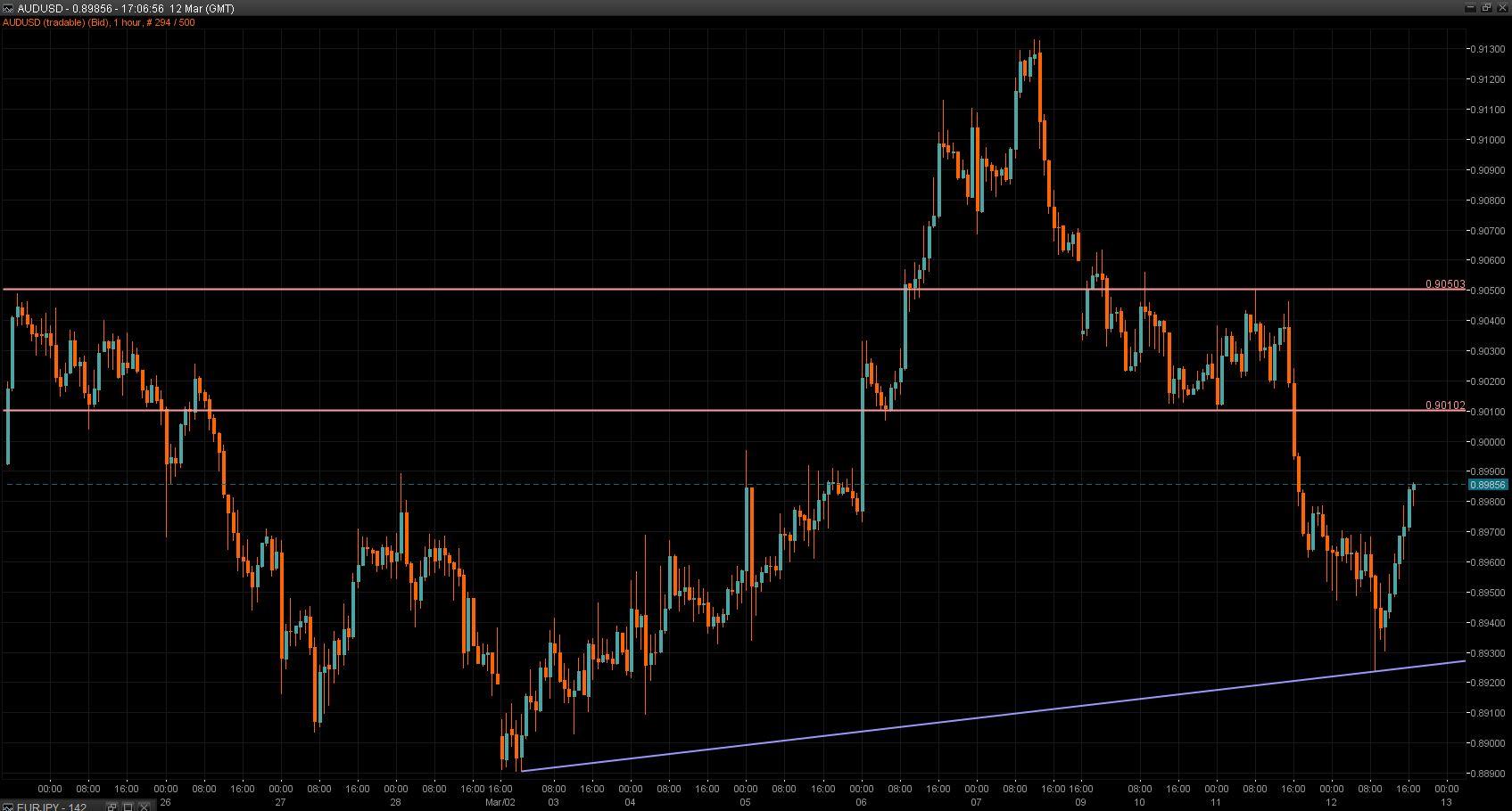 AUD/USD Chart 12 Mar 2014