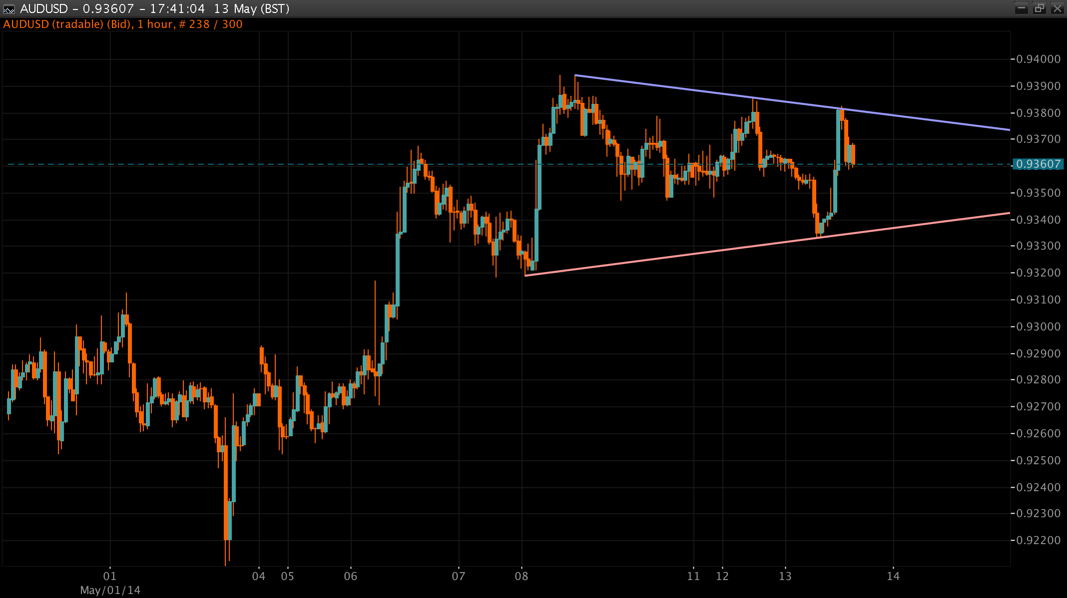 AUD/USD Chart 13 May 2014