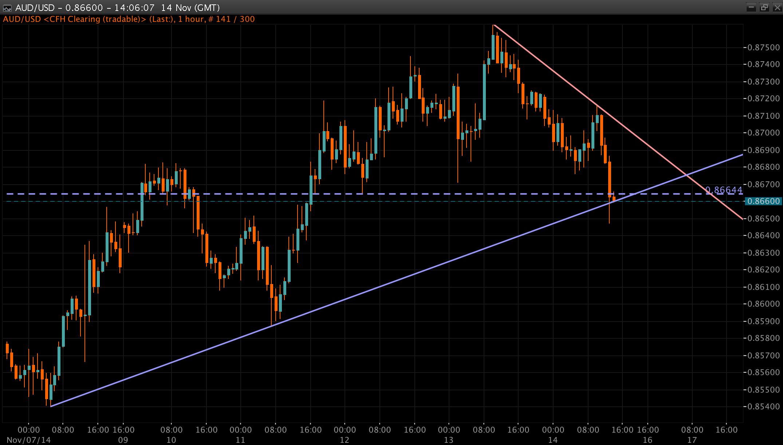 AUD/USD Chart 14 Nov 2014