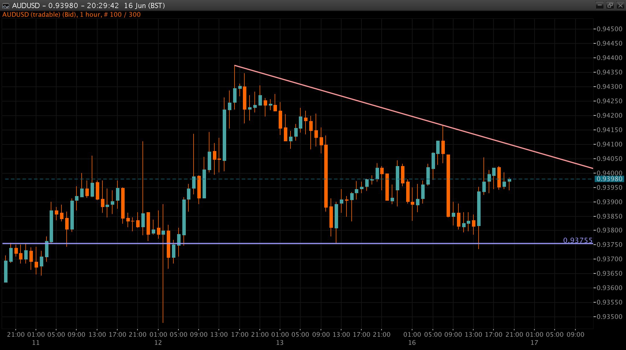 AUD/USD Chart 16 Jun 2014