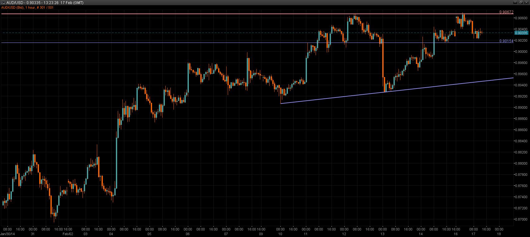 AUD/USD Chart 17 Feb 2014