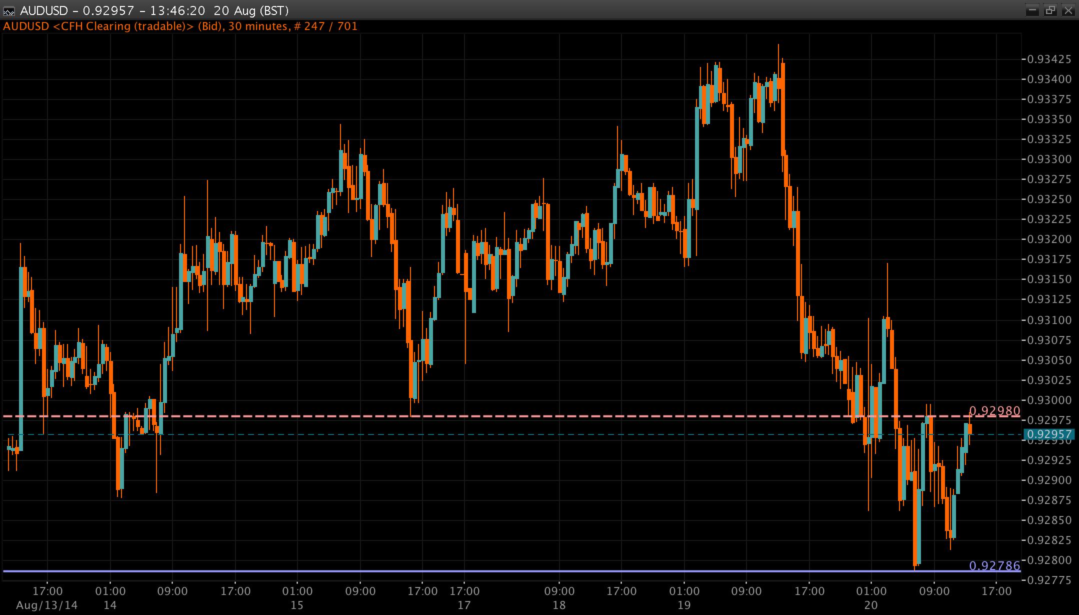 AUD/USD Chart 20 Aug 2014
