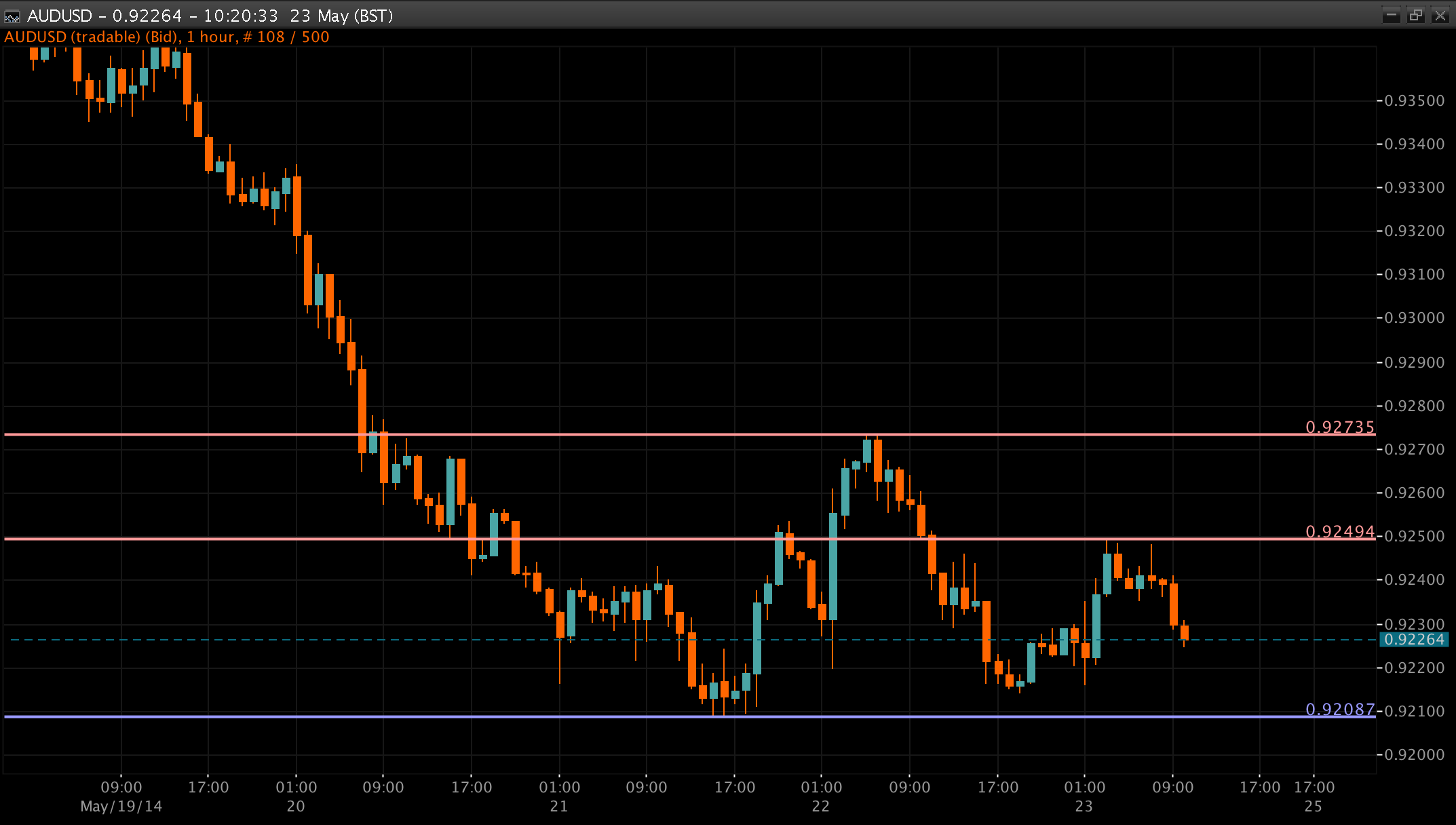AUD/USD Chart 23 May 2014