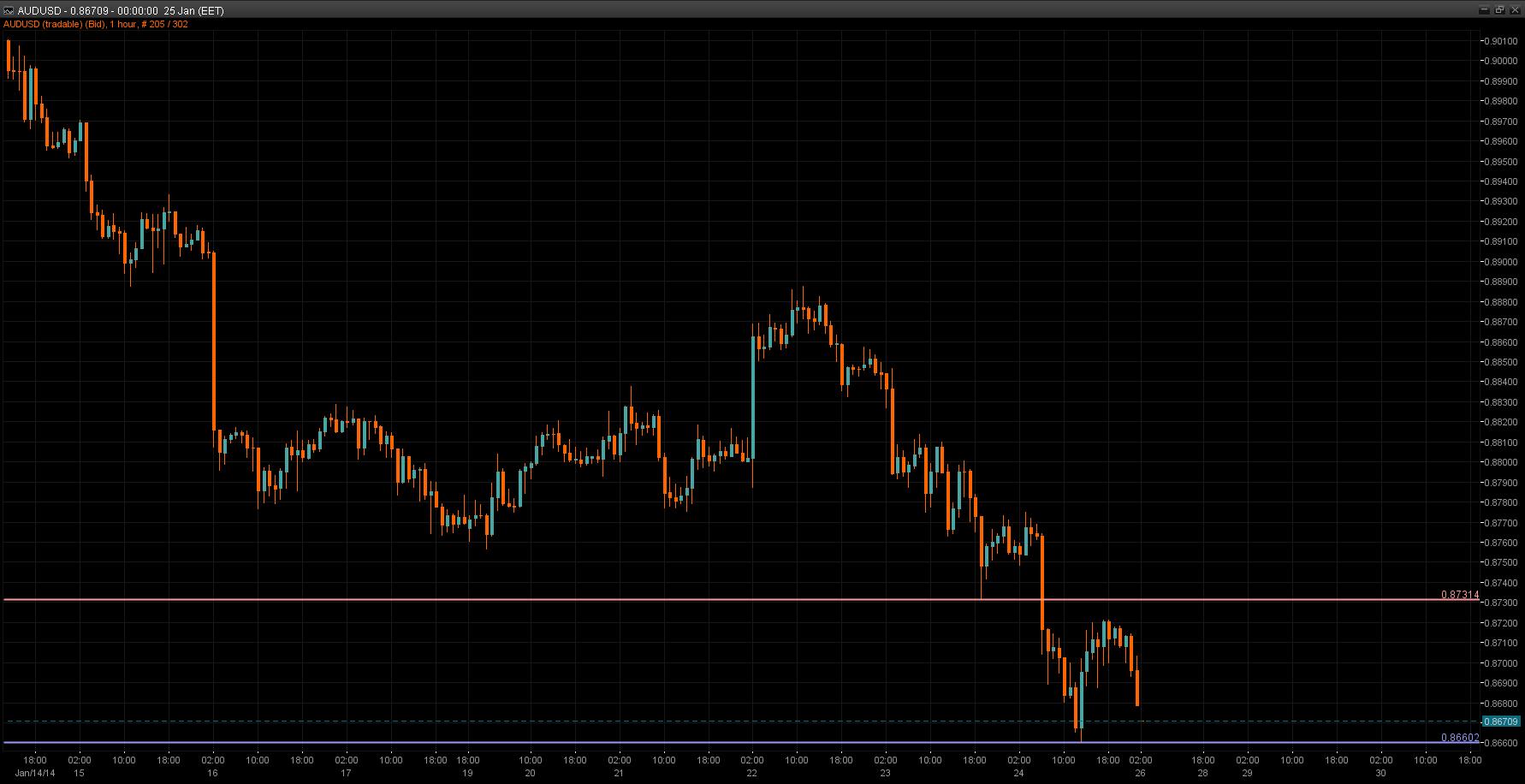 AUD/USD Chart 26 Dec 2014