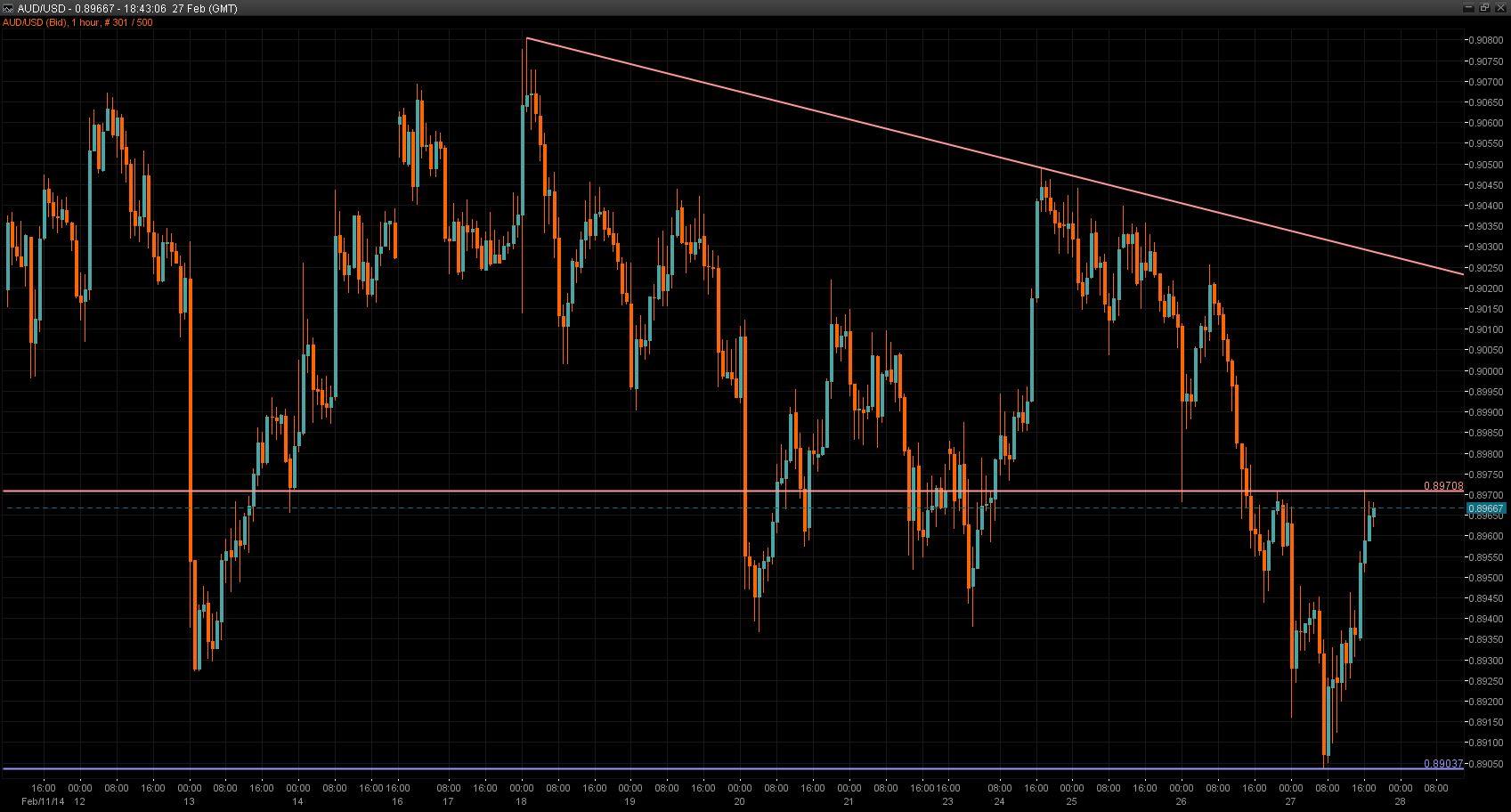 AUD/USD chart 28 Feb 2014