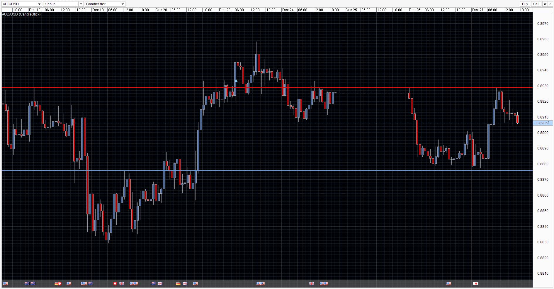 AUD/USD Chart 27 Dec 2013