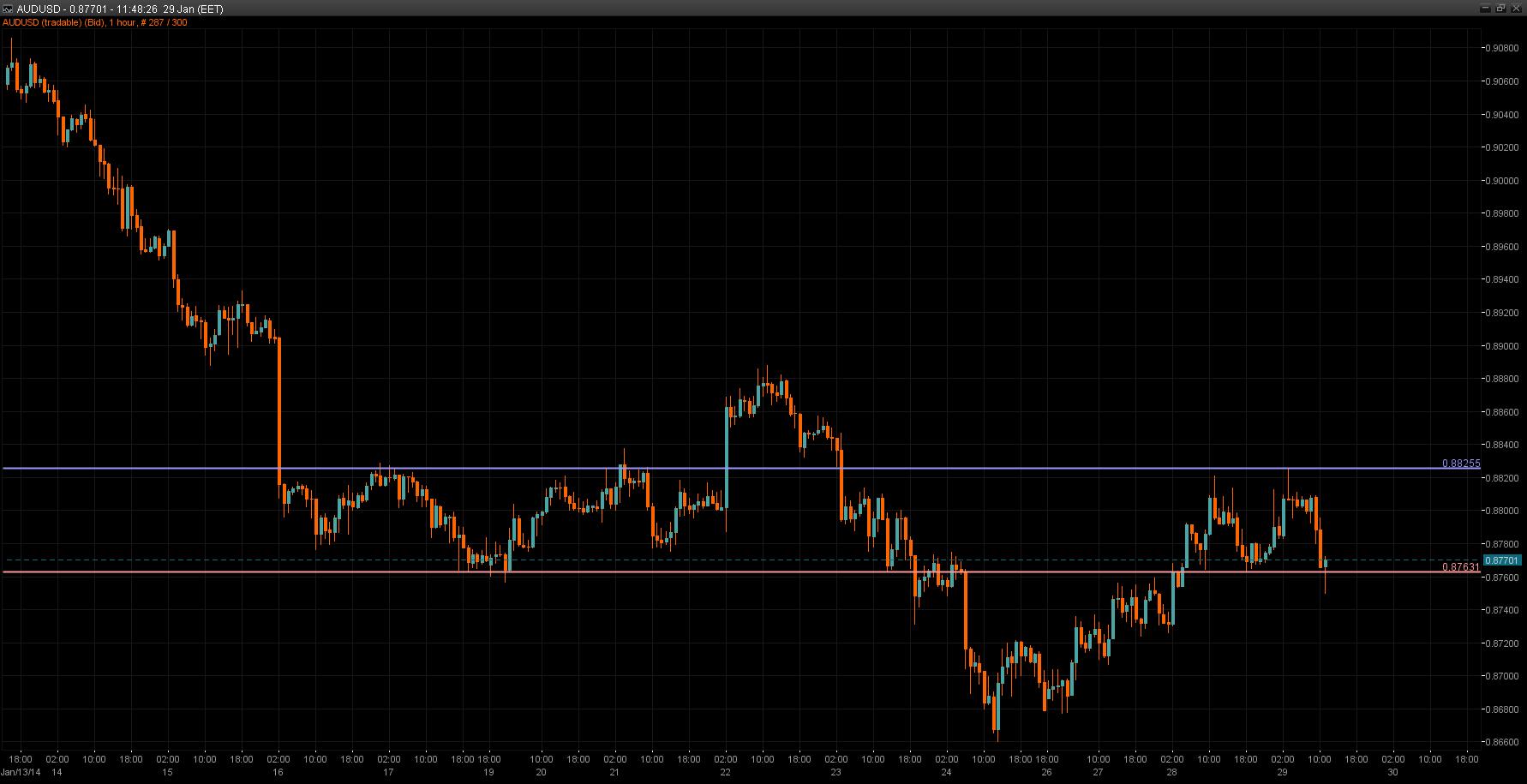 AUD/USD Chart 29 Jan 2014