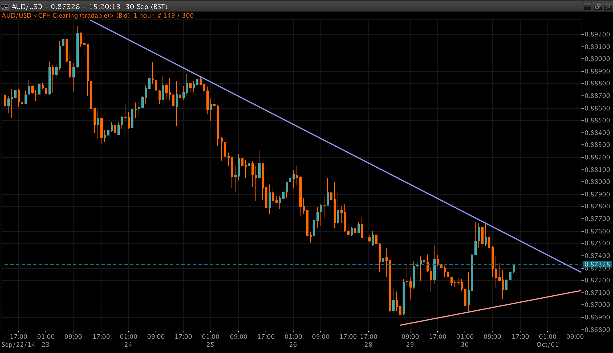 AUD/USD Chart 30 Sep 2014
