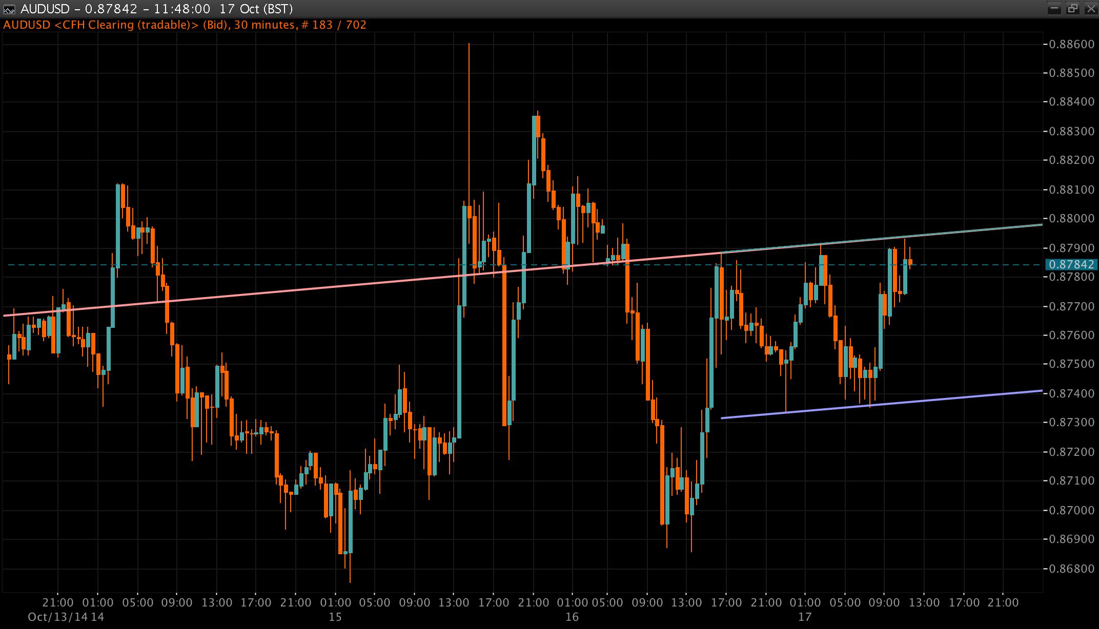AUD/USD Chart 17 Oct 2014