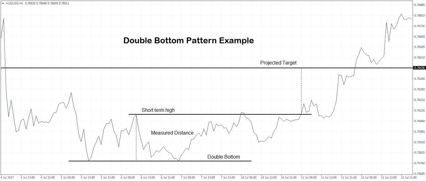 Double Bottom Chart Pattern