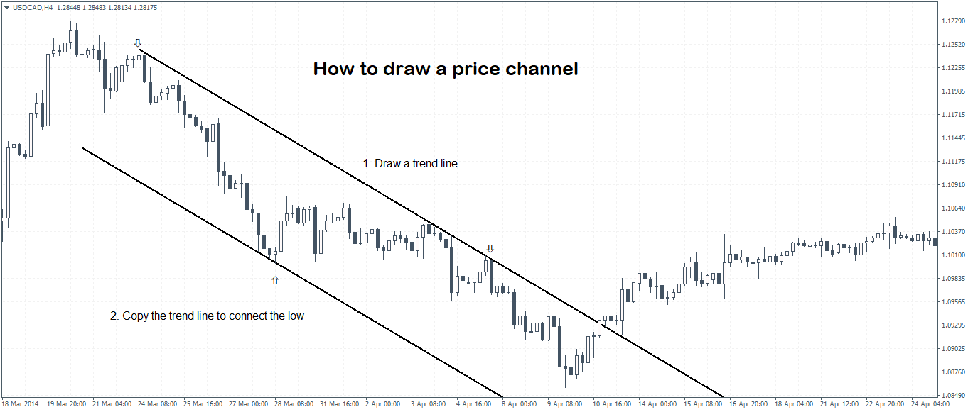 Trading Price Channels