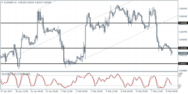 EUR/GBP Trading chart 08 Feb 2017