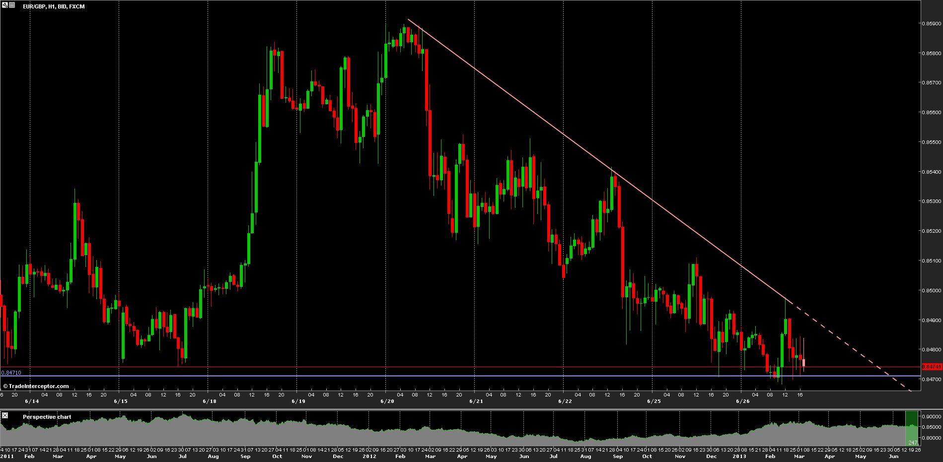 EUR/GBP Chart 26/06/2013