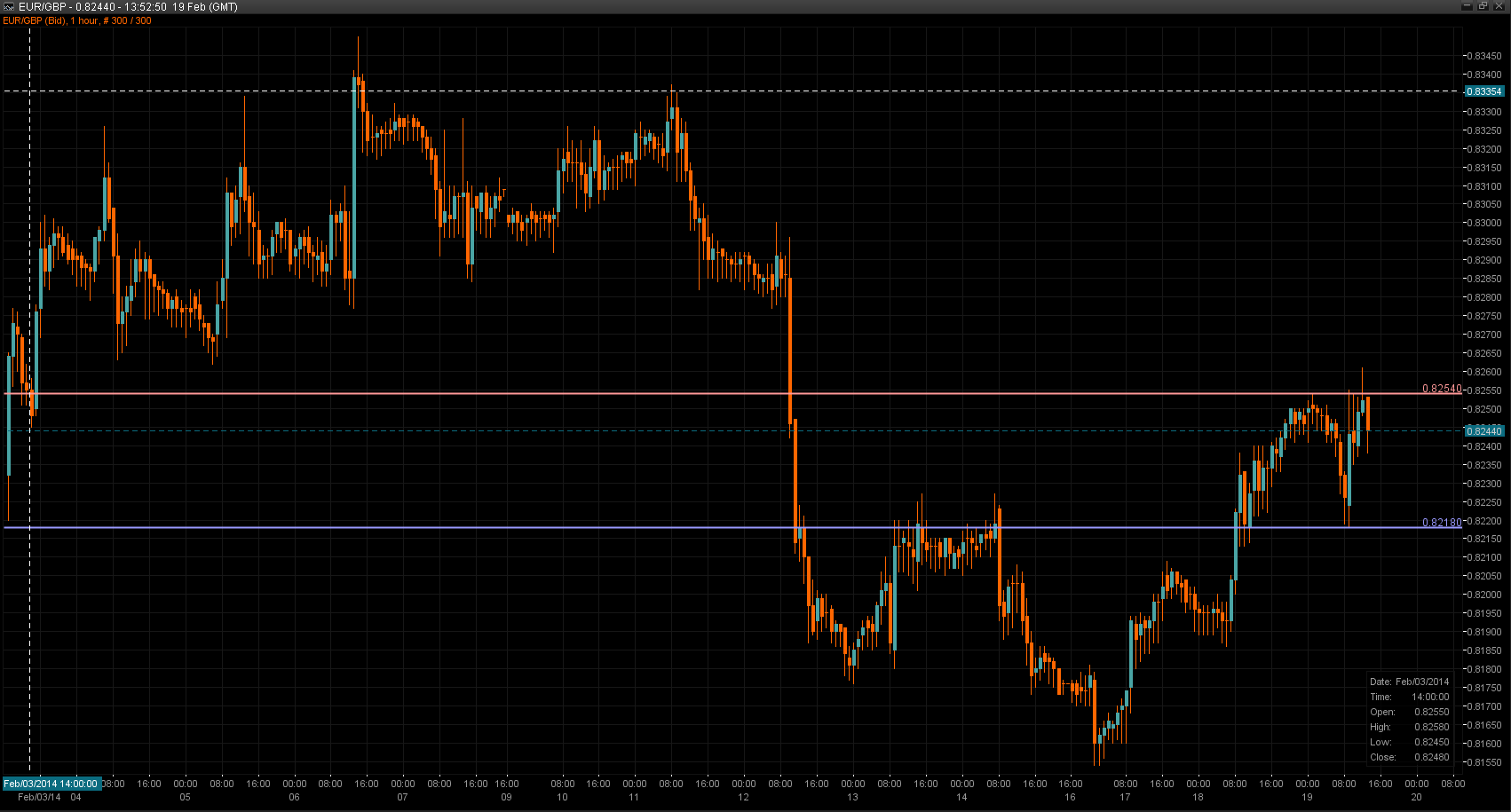 EUR/GBP Chart 19 Feb 2014