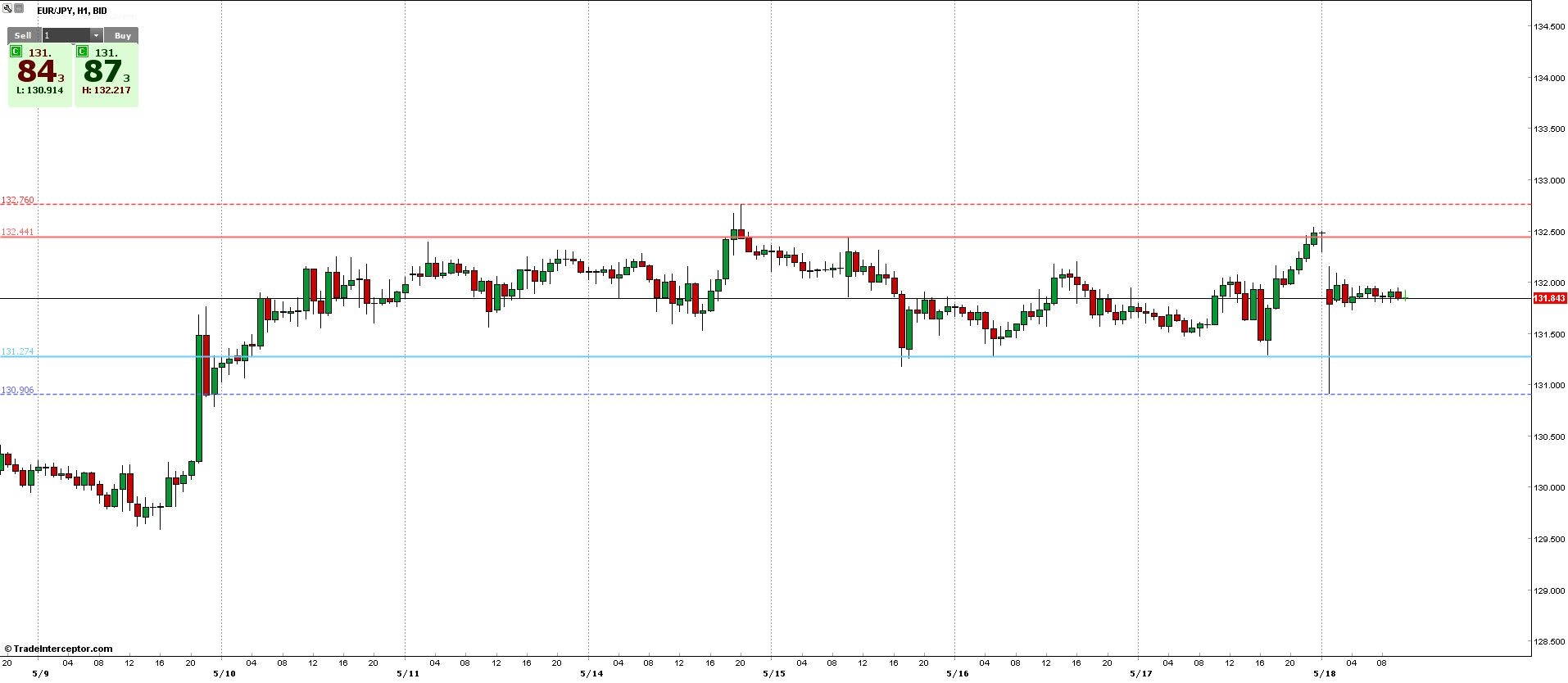 EUR/JPY Forecast 20 May 2013