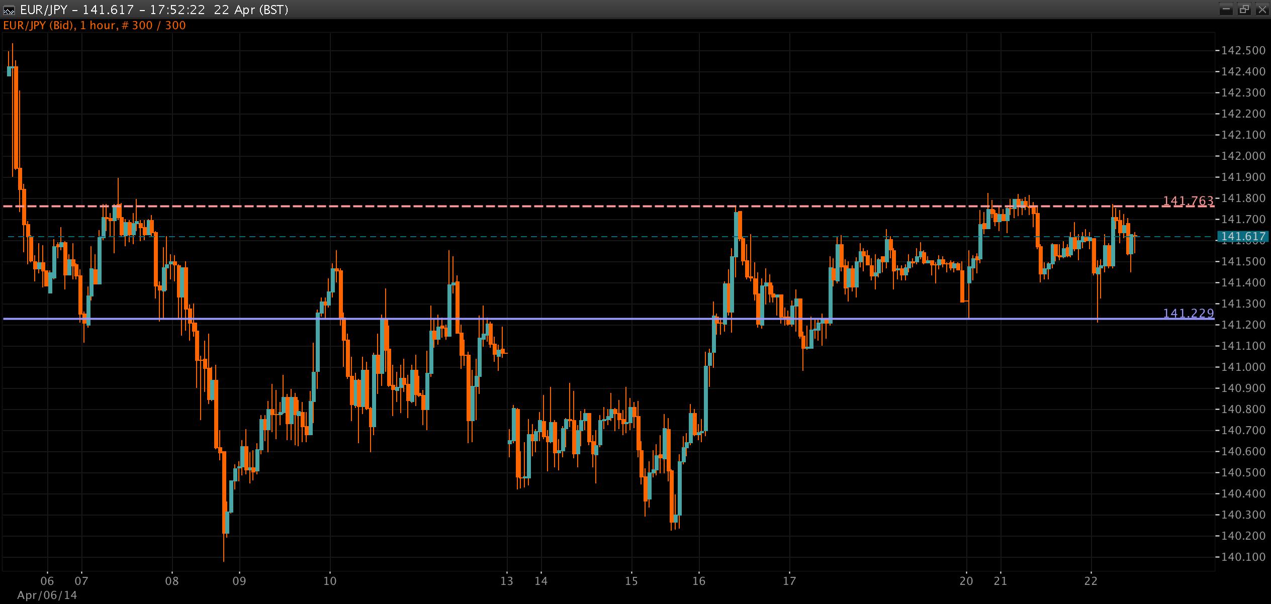 EUR/JPY Chart 22 Apr 2014