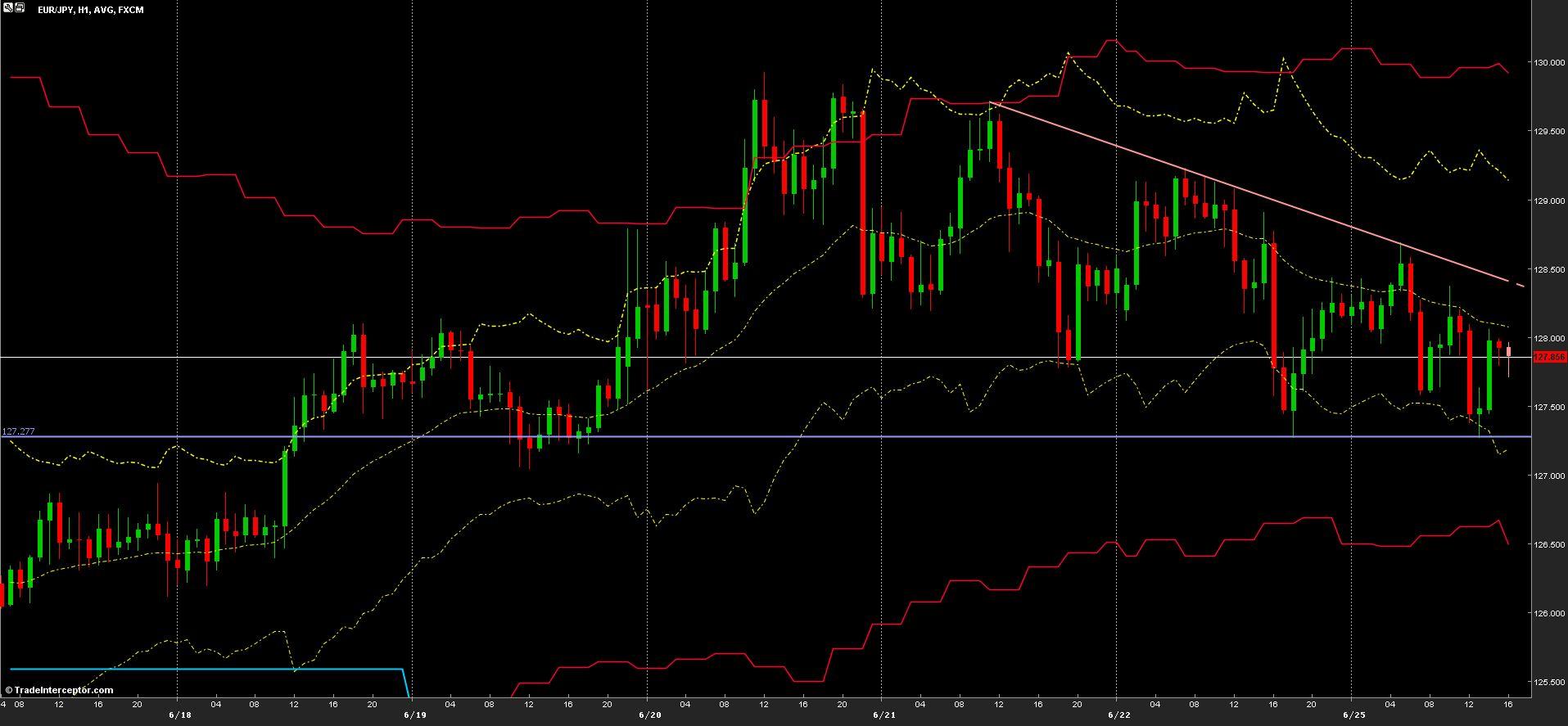 EUR/JPY Chart 25/06/2013