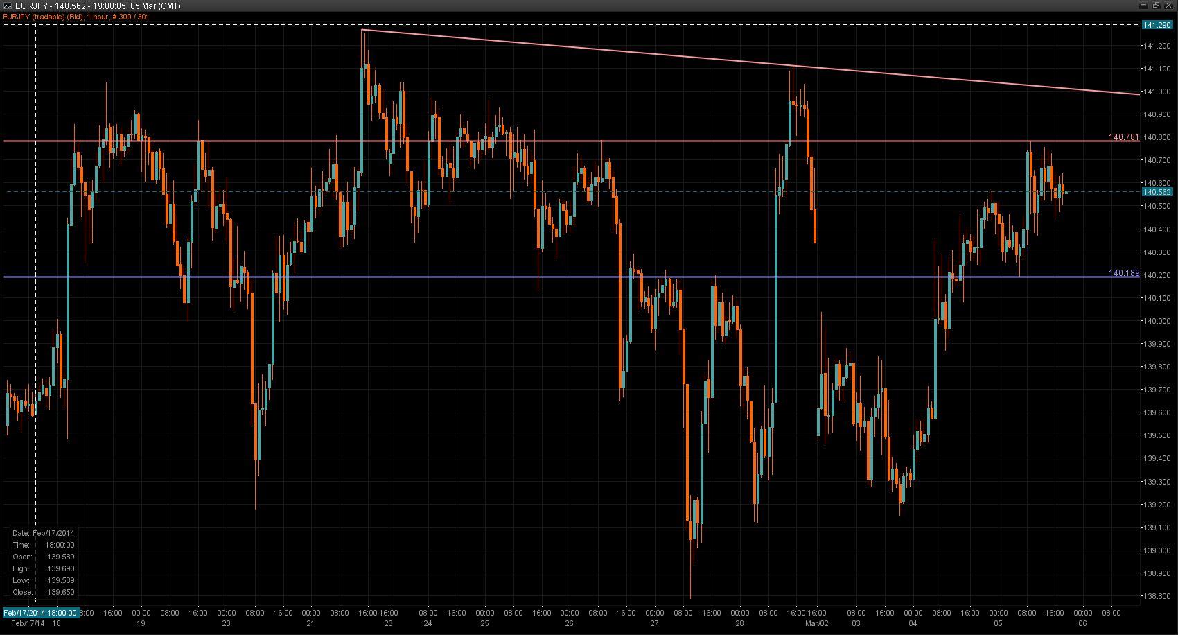EUR/JPY Chart 05 Mar 2014