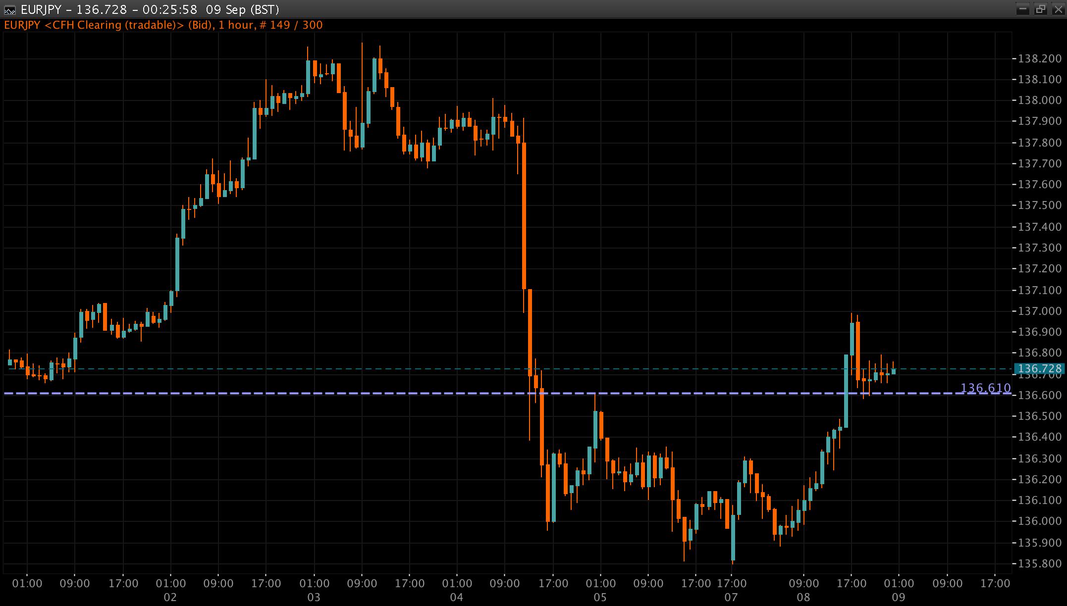 EUR/JPY Chart 09 Sep 2014