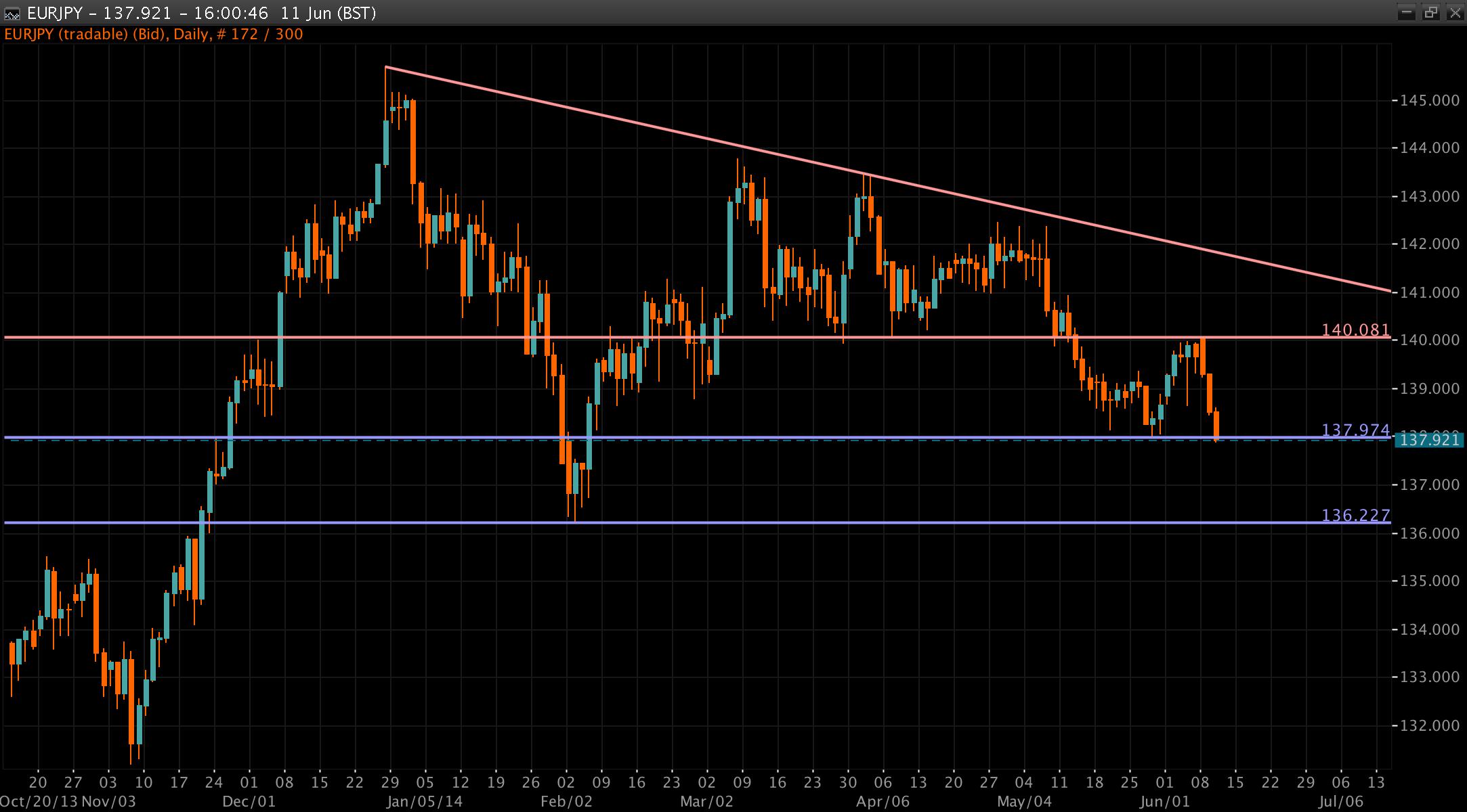 EUR/JPY Chart 11 Jun 2014