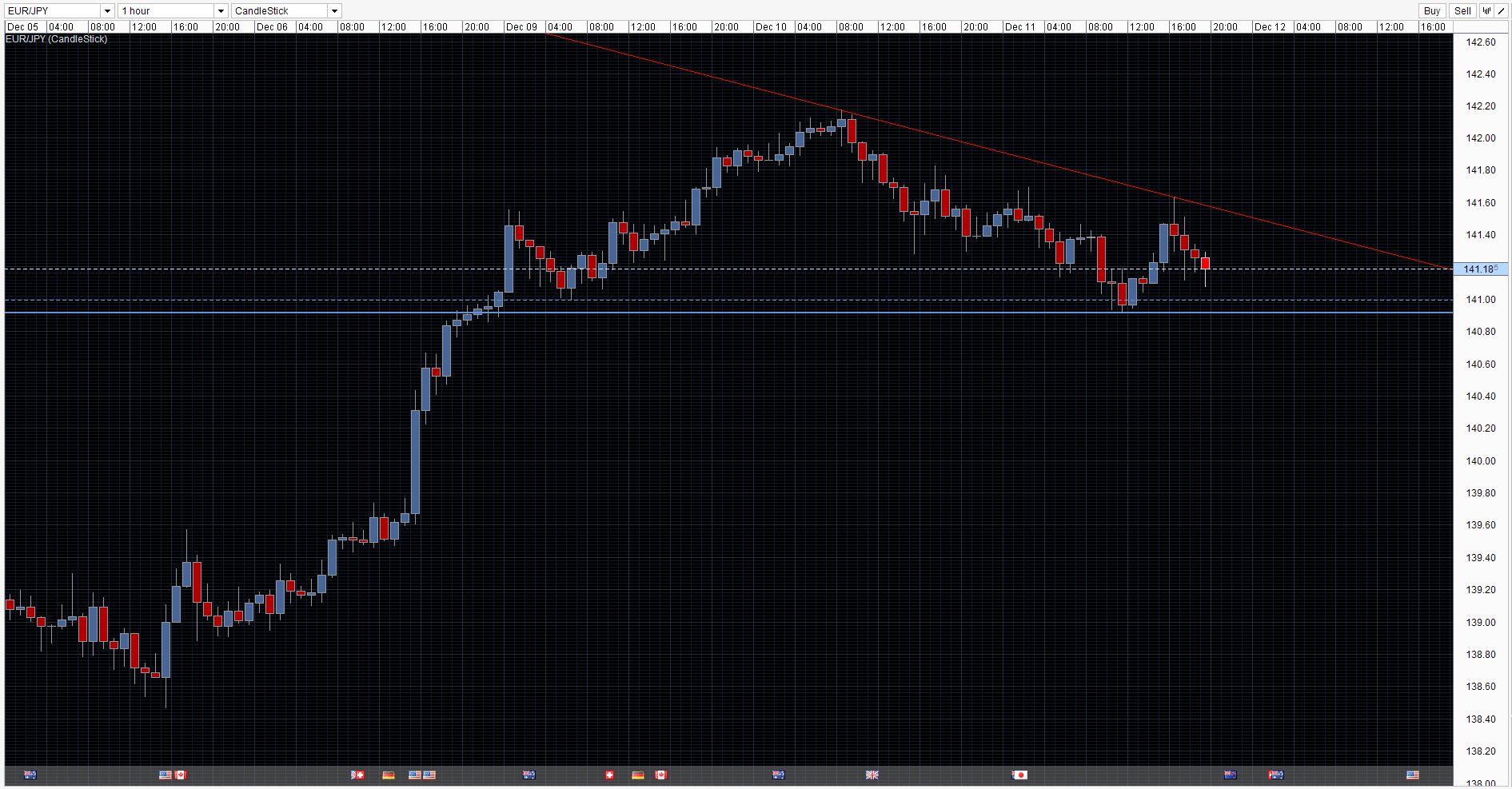 EUR/JPY Chart 11/12/2013