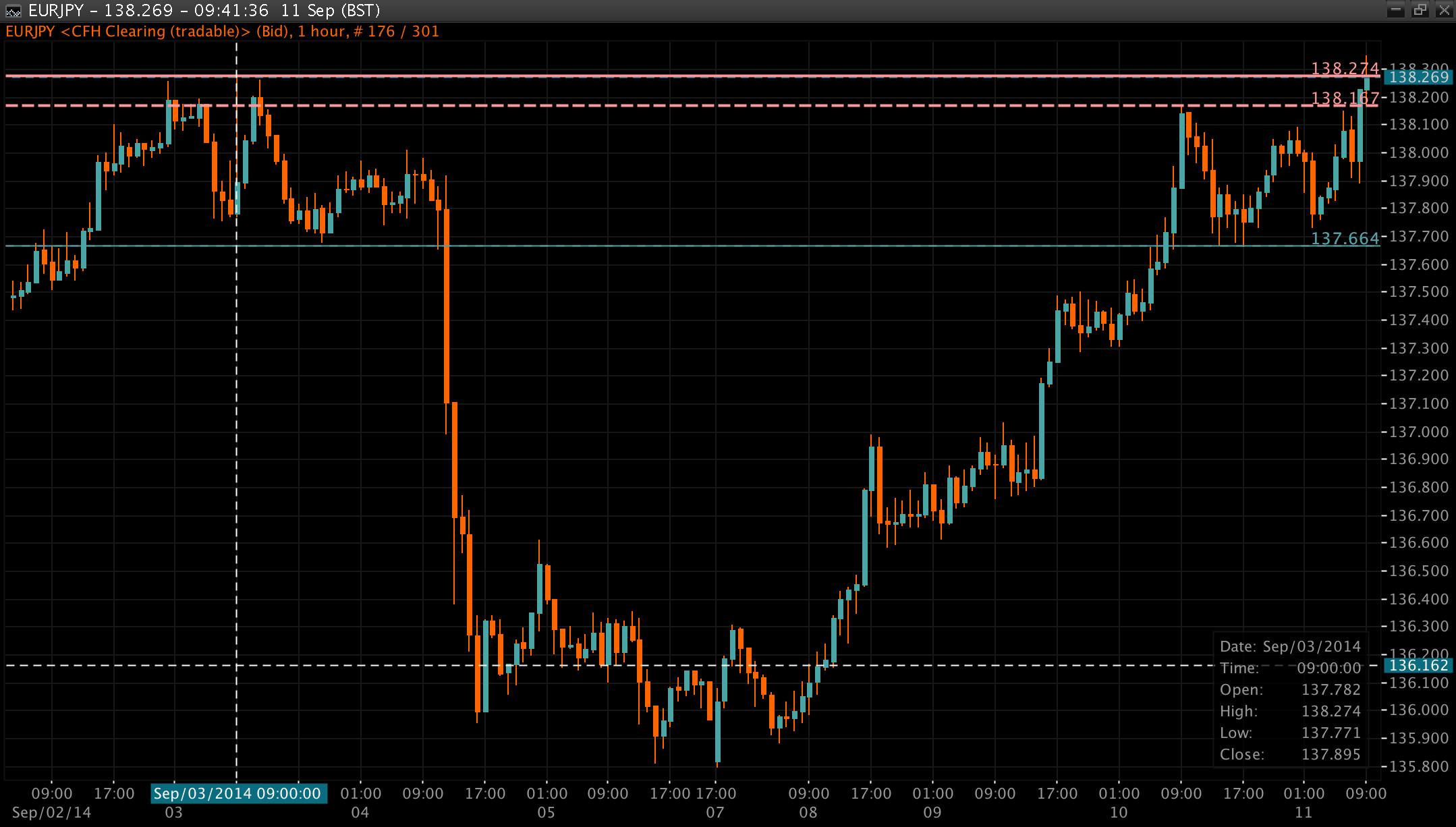 EUR/JPY Chart 11 Sep 2014