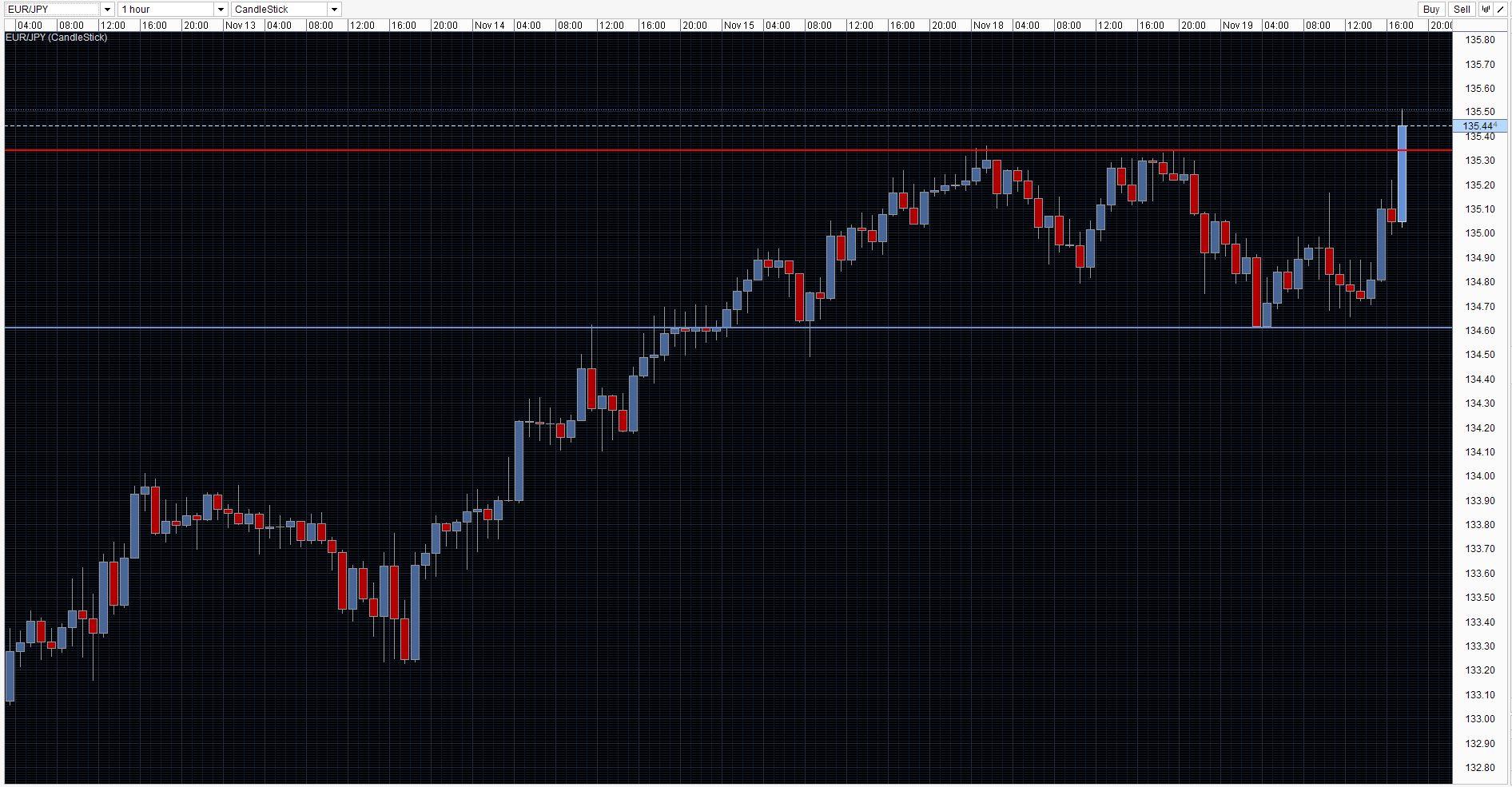 EUR/JPY Chart 19/11/2013
