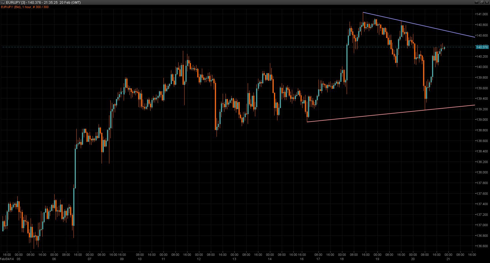 EUR/JPY chart 20/02/2014