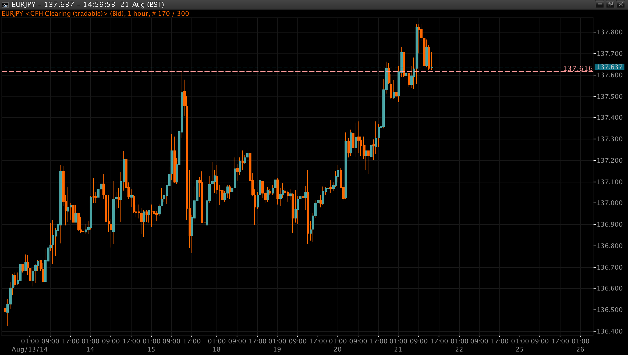 EUR/JPY Chart 21 Aug 2014