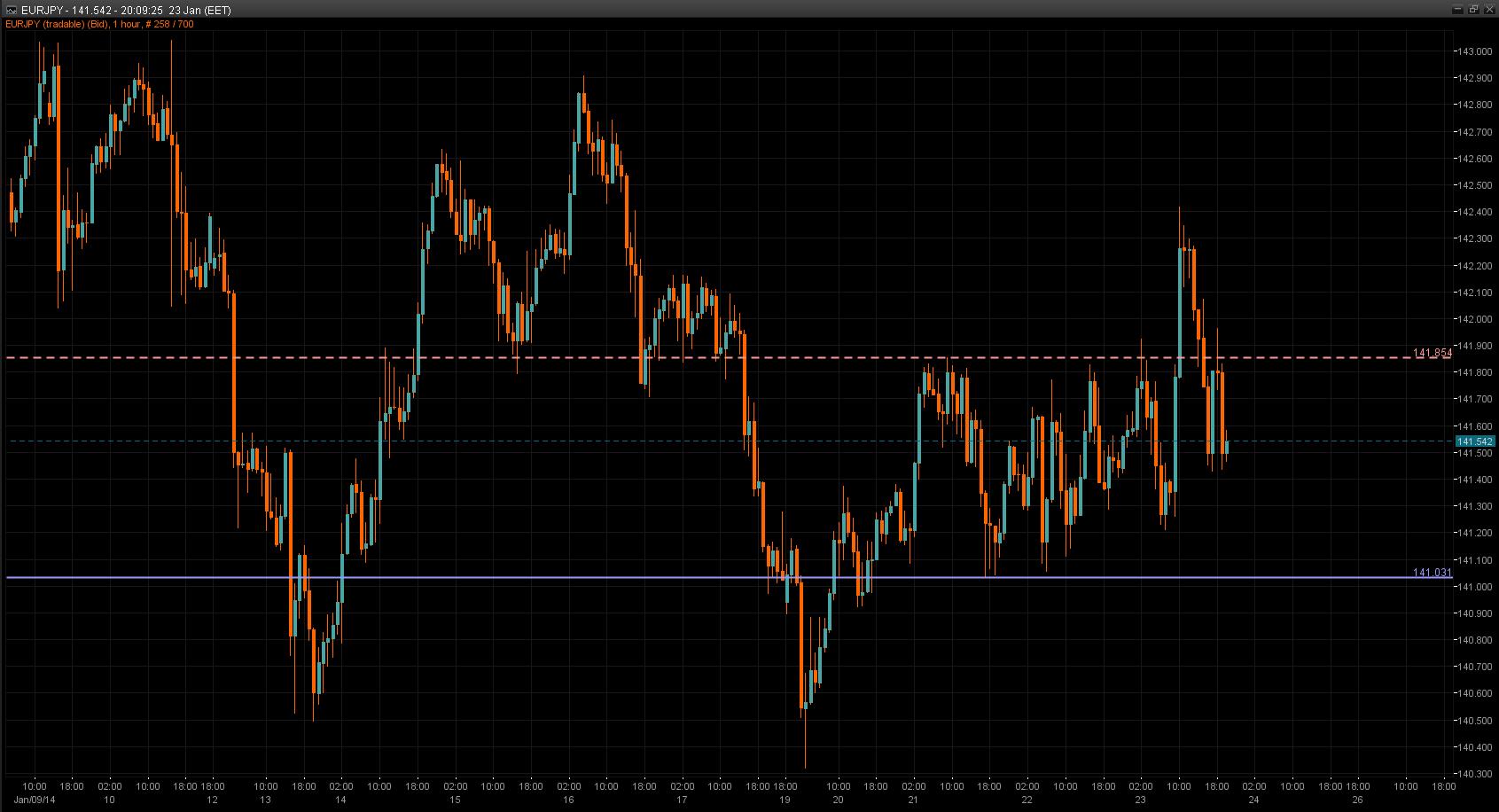 EUR/JPY Chart 23 Jan 2014