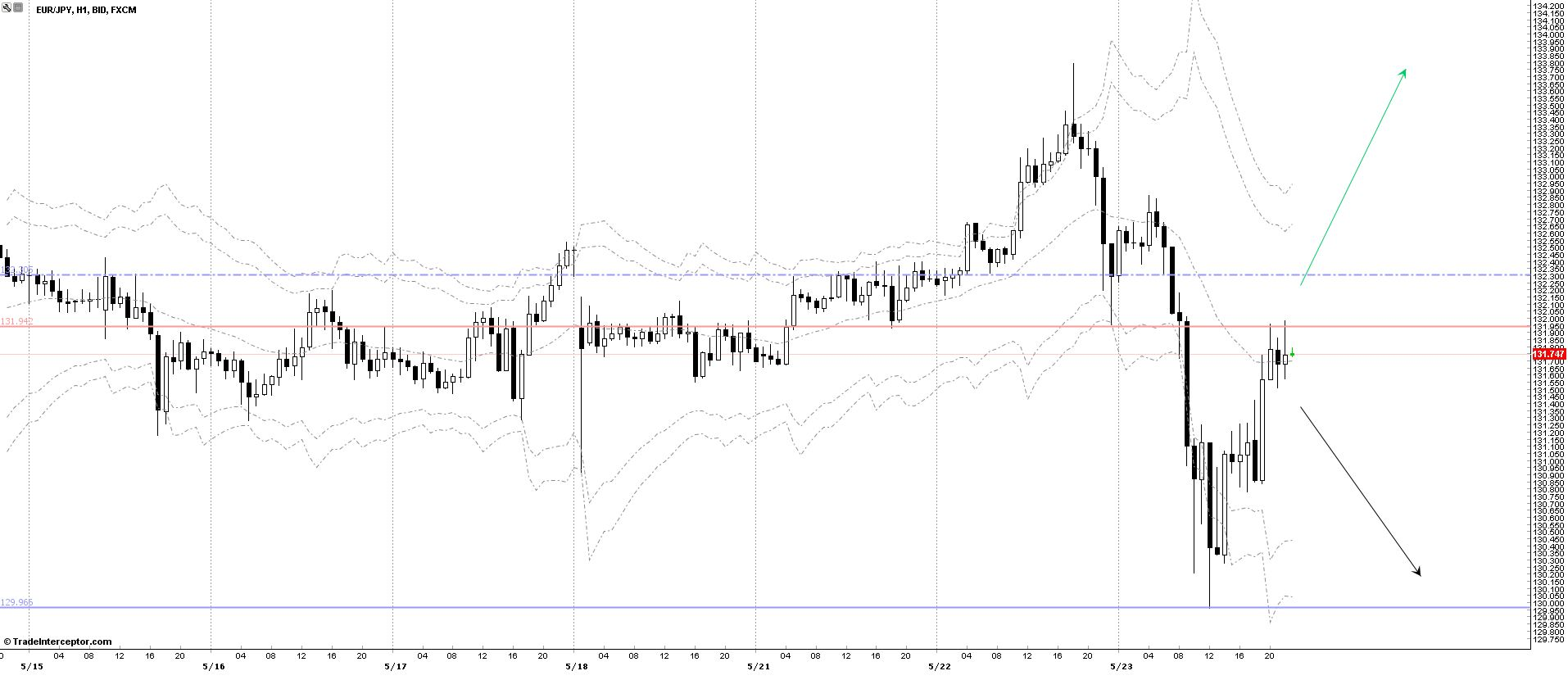 EURJPY Chart 23/05/2013