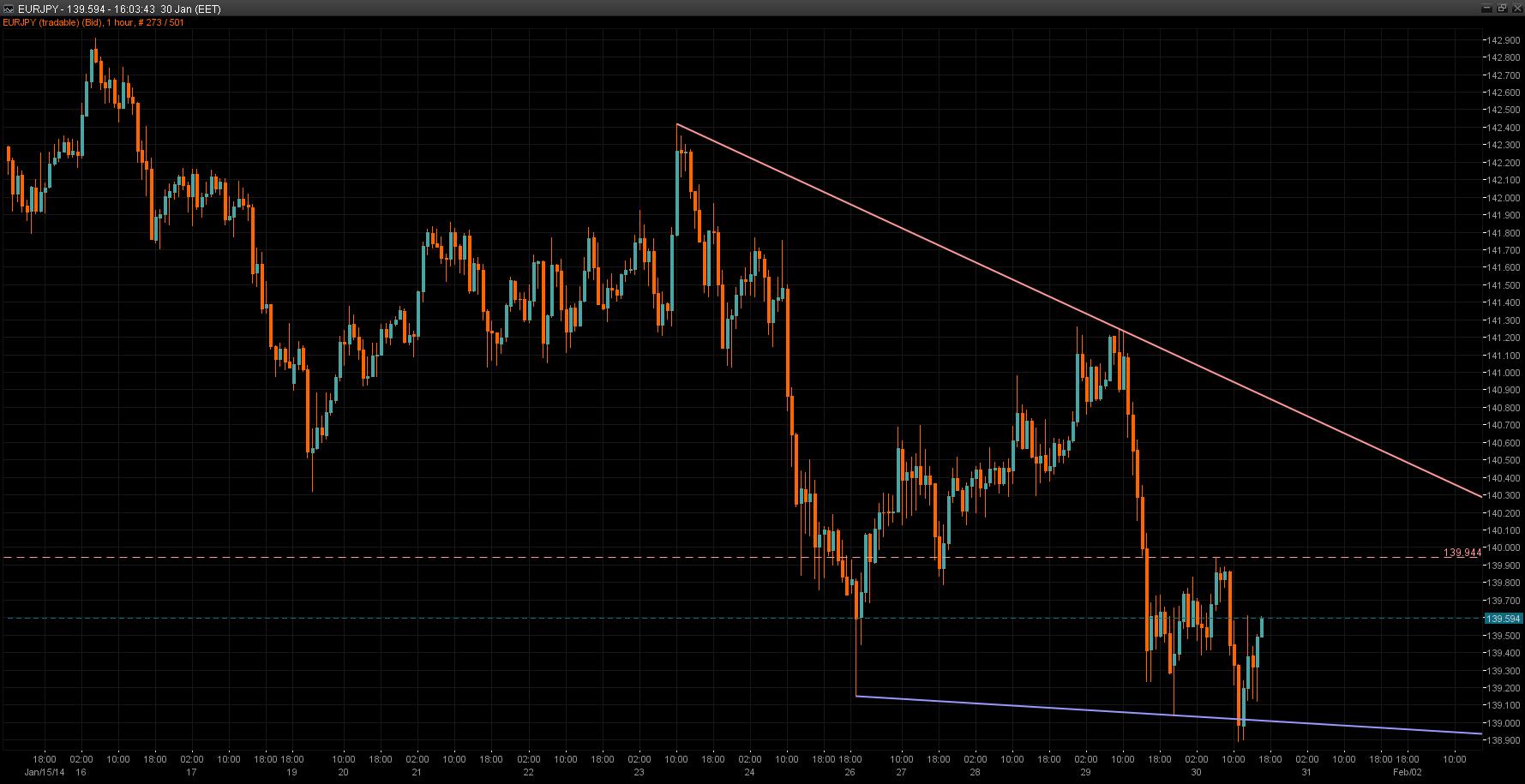 EUR/JPY Chart 30 Jan 2014