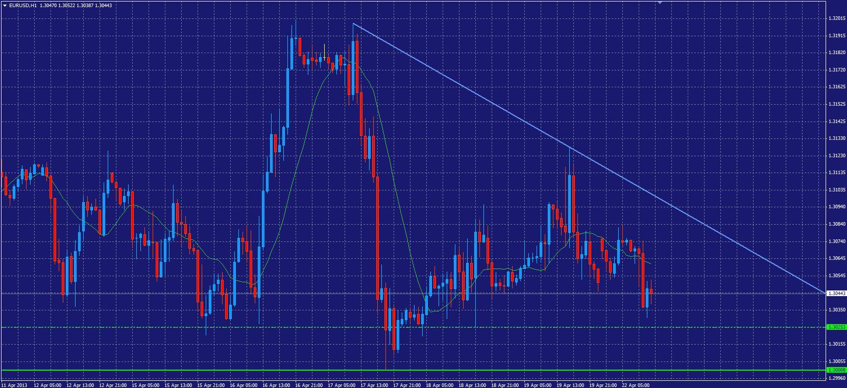 EUR/USD Forecast 22 Apr 2013
