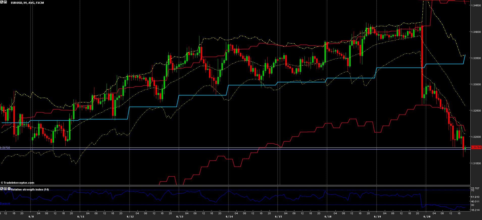EUR/USD chart 20/06/2013
