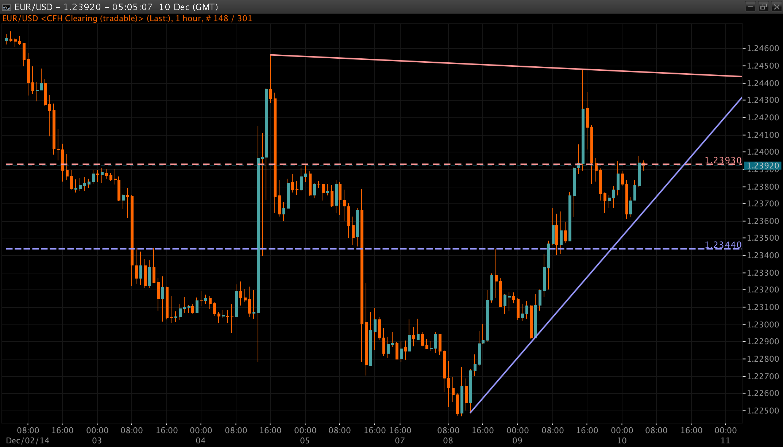 EUR/USD Chart 10 Dec 2014
