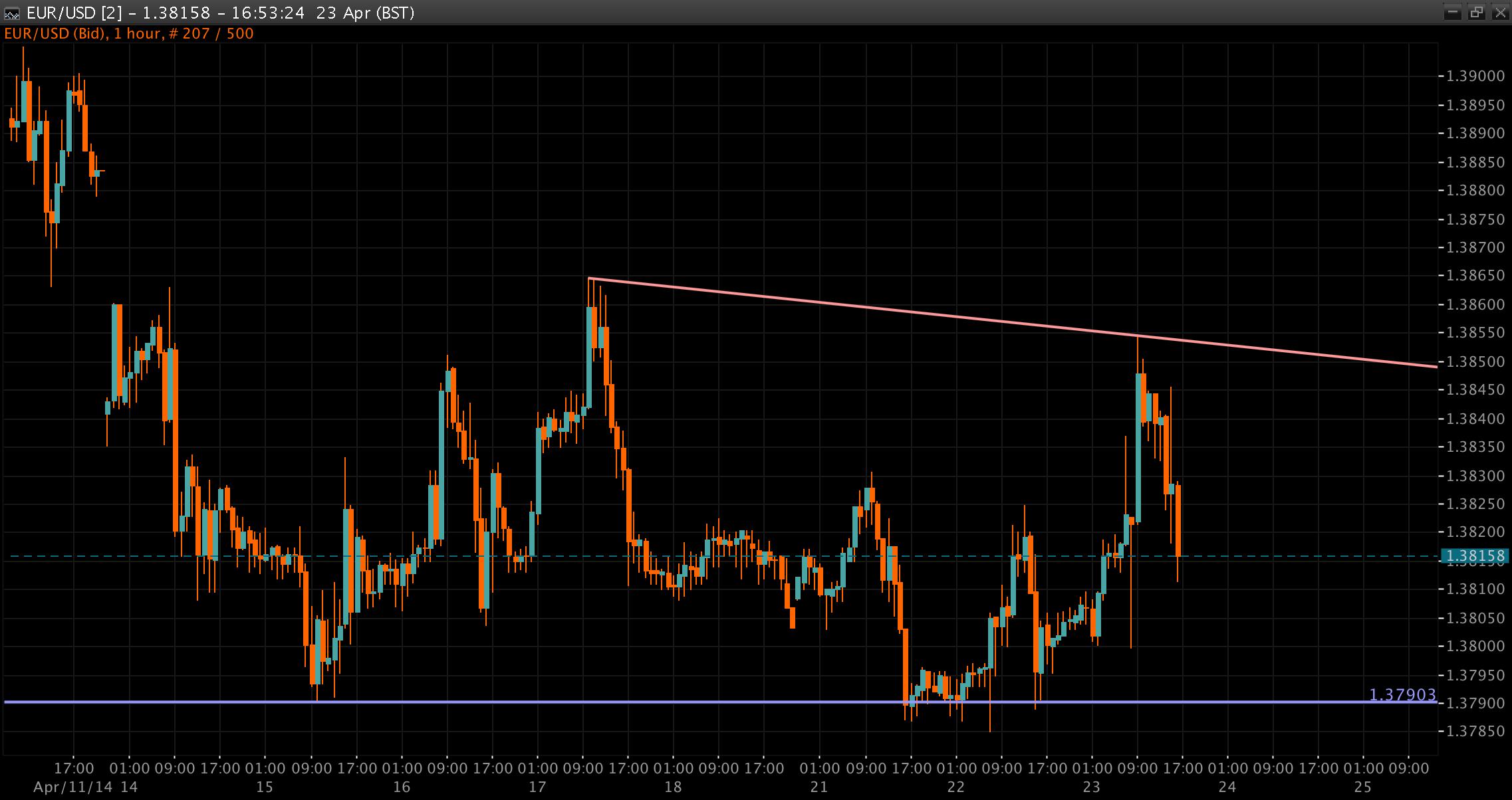 EUR/USD Chart 22 Apr 2014