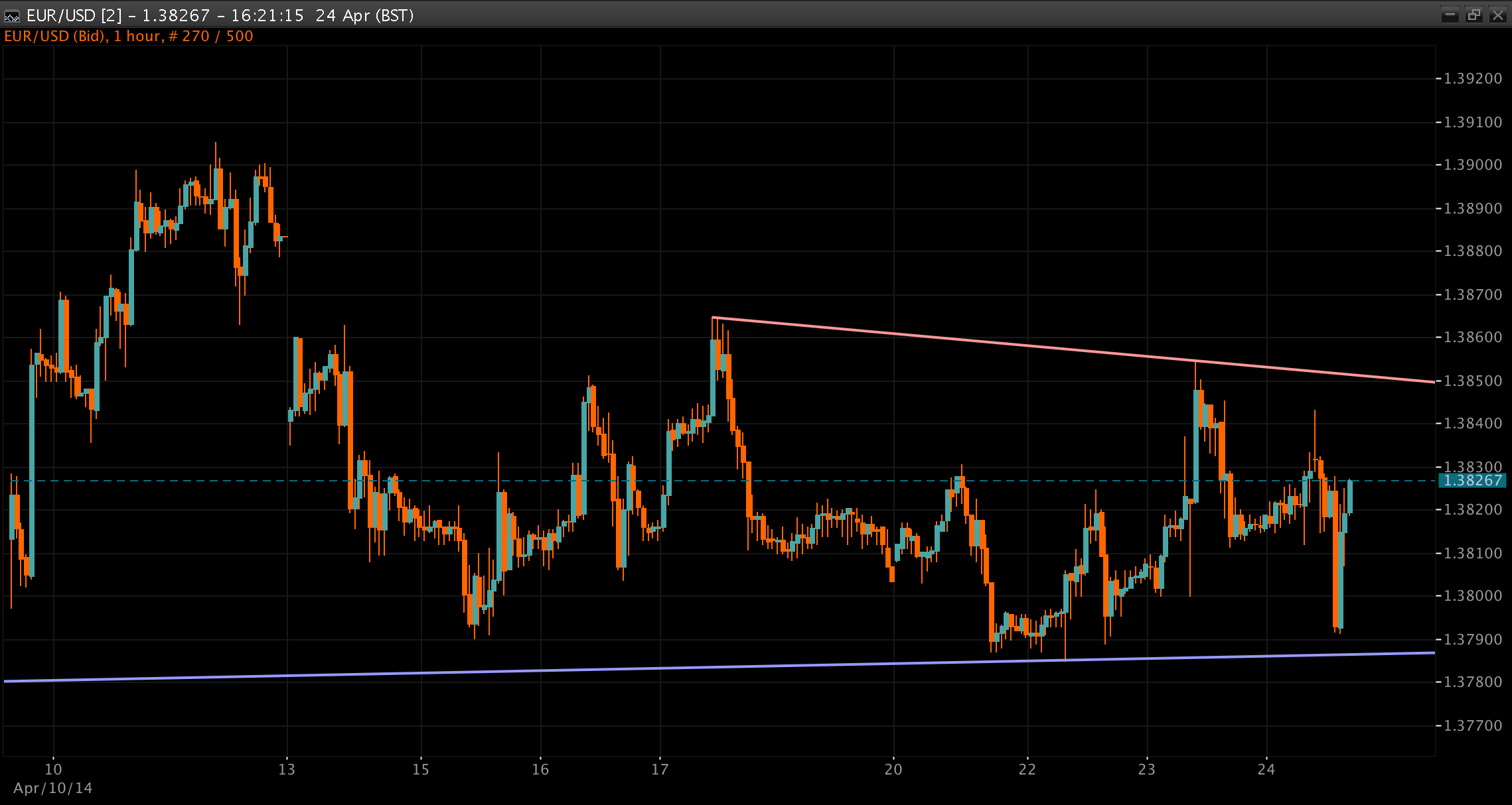 EUR/USD Chart 24 Apr 2014