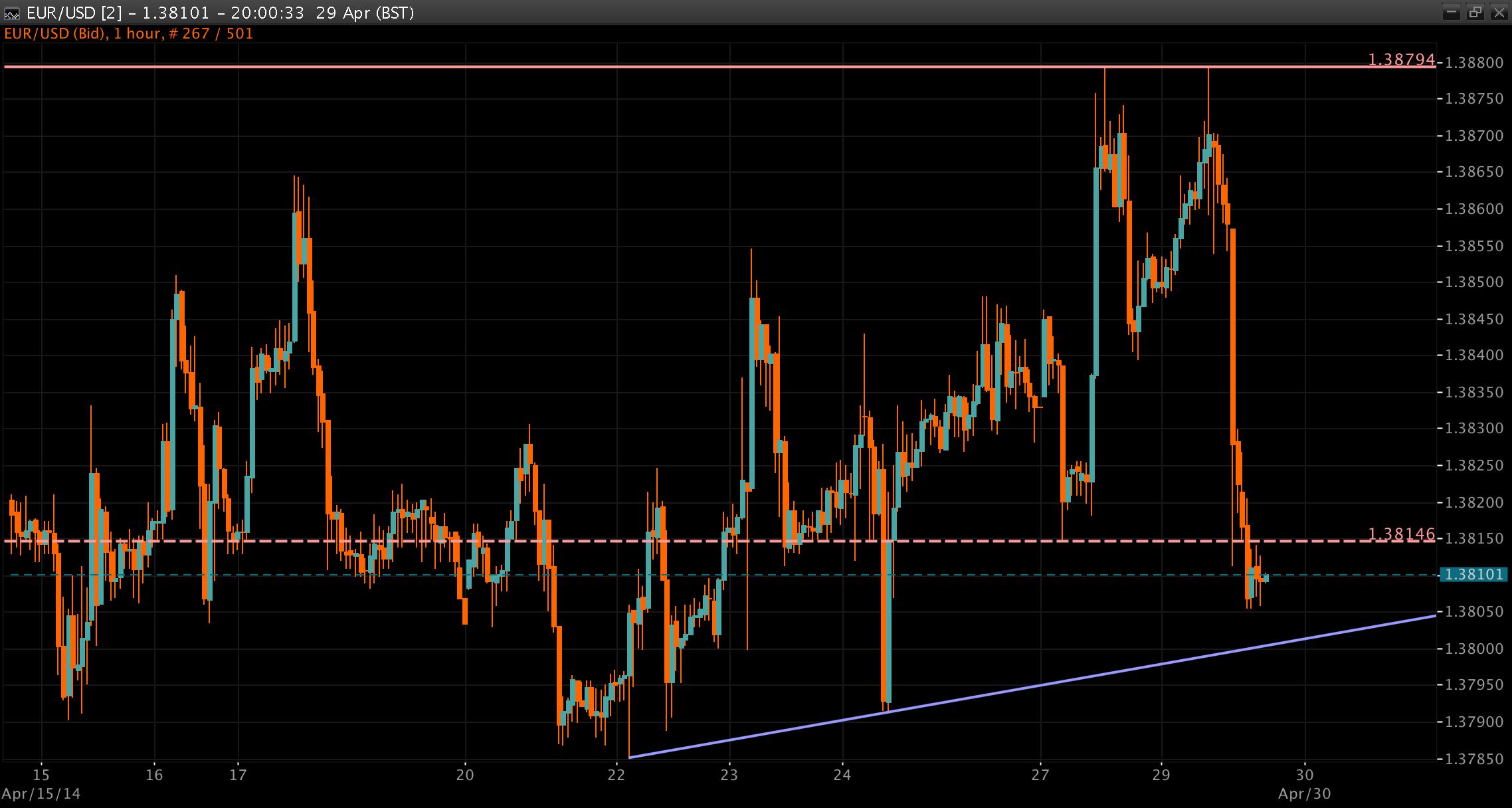 EUR/USD Chart 29 April 2014