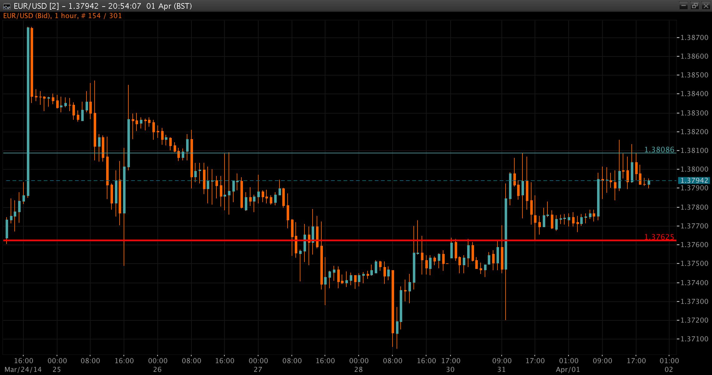 EUR/USD Chart 2 Apr 2014