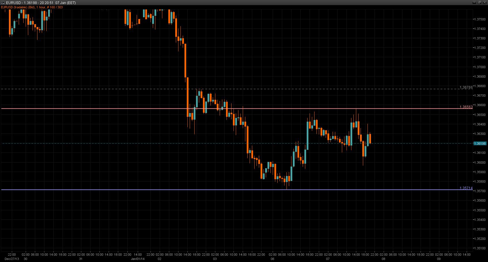 EUR/USD Chart 07 Jan 2014