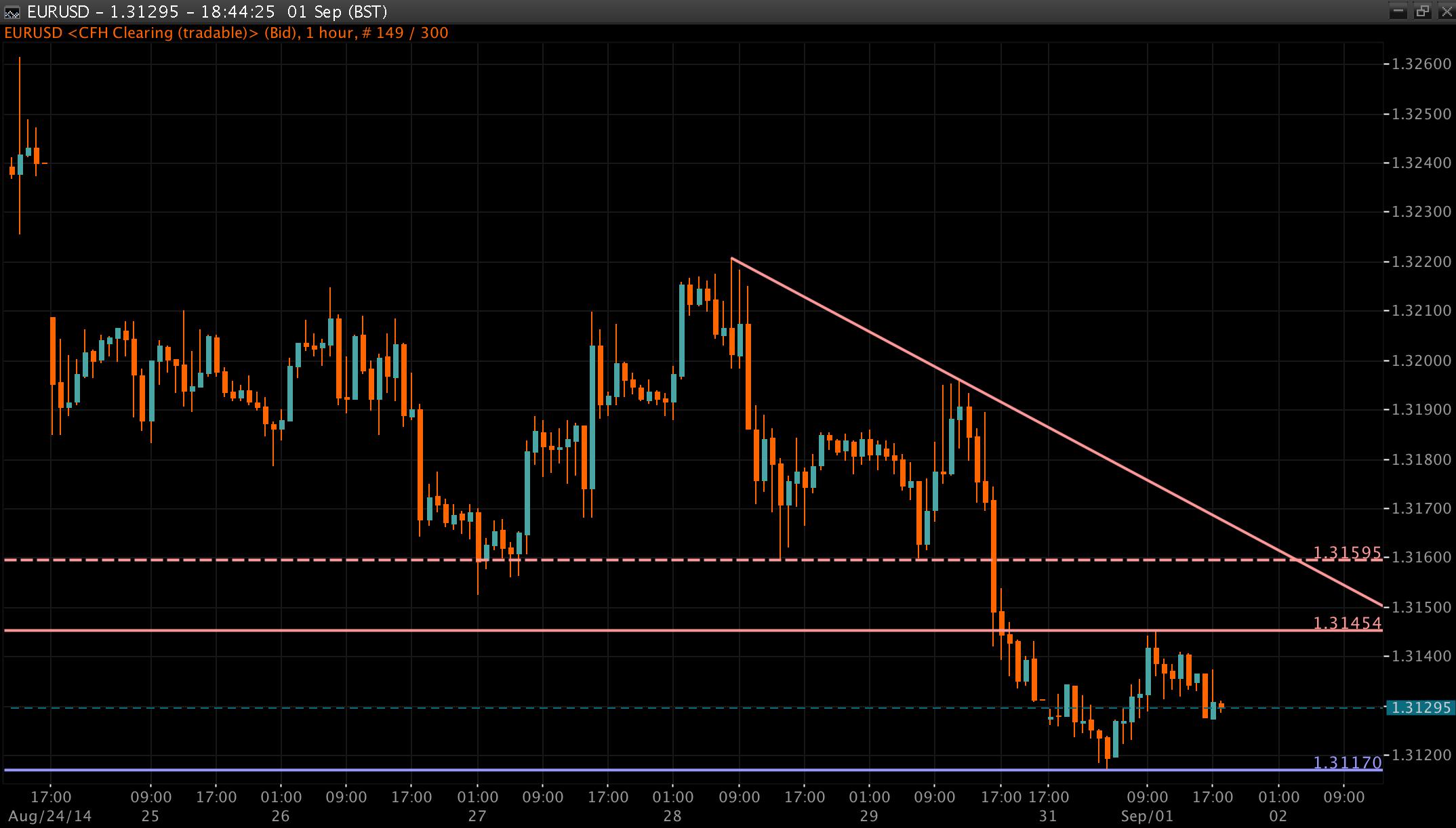 EUR/USD Chart 02 Sep 2014