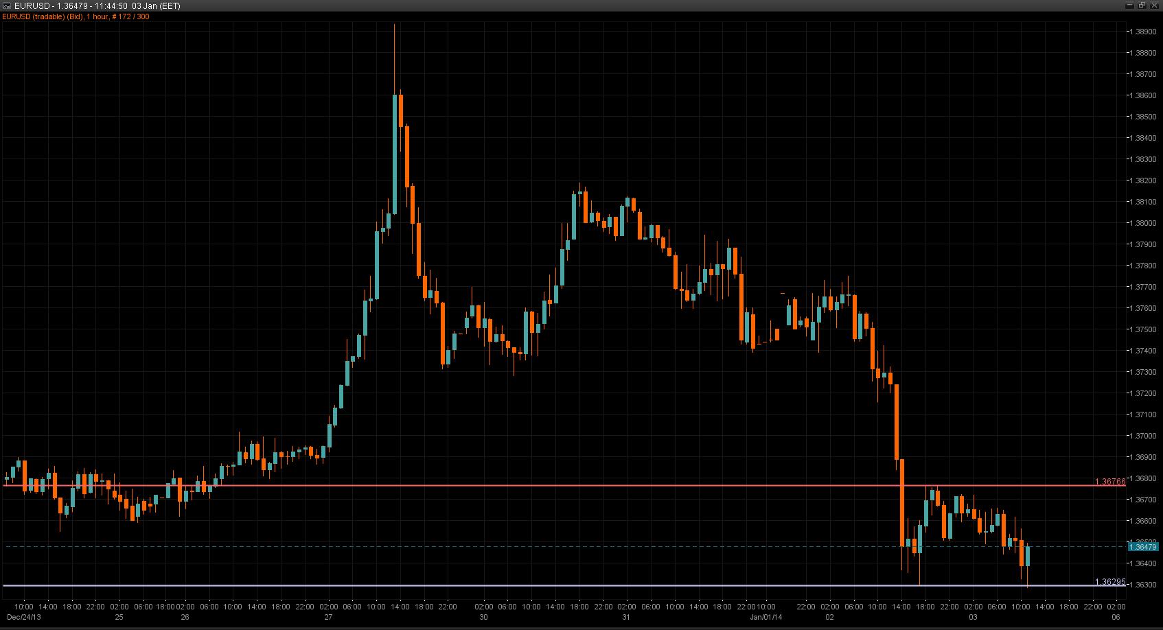EUR/USD Chart 03 Jan 2013