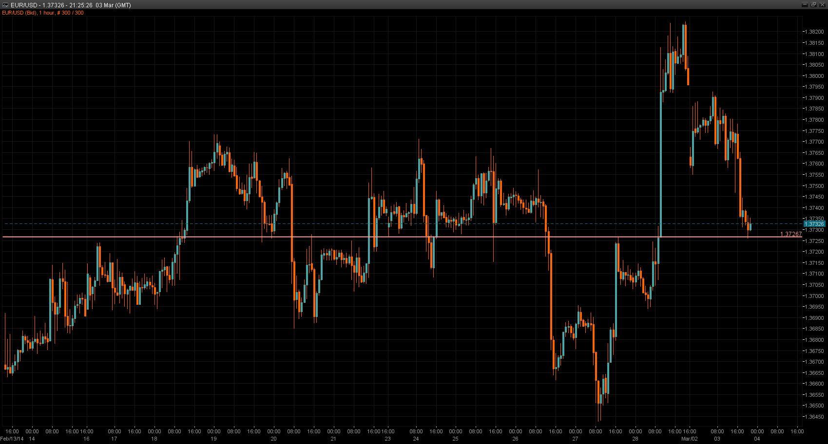 EUR/USD Chart 03 Mar 2014